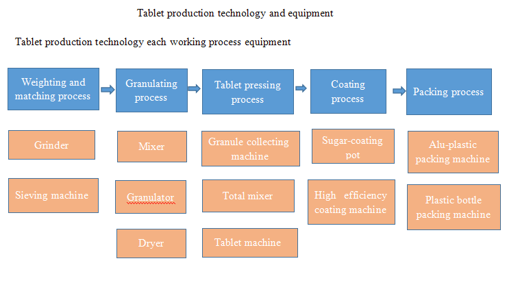 technologie de production de comprimés